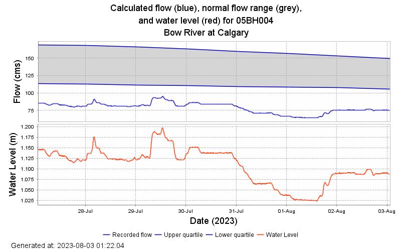 WaterlevelOrientatedGraph?stationNumber=